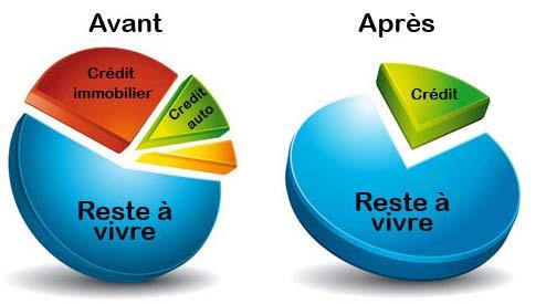 Pourquoi choisir Emprunto pour faire un regroupement de crédit ?